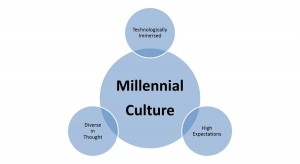 trends in millennial marketing