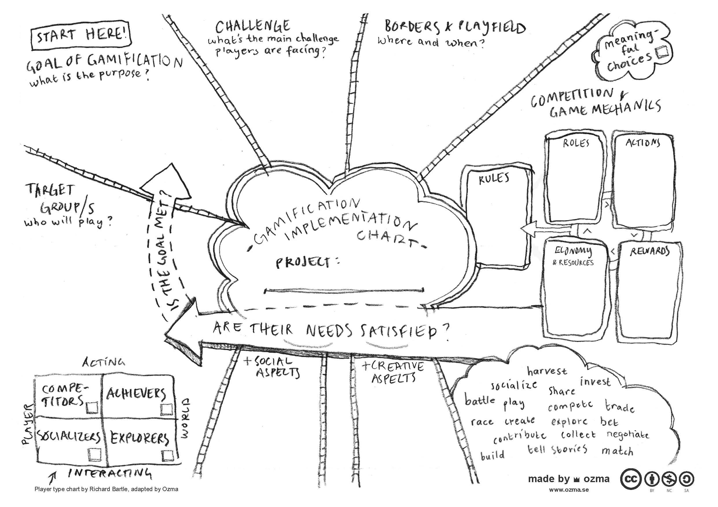 Gamification Chart