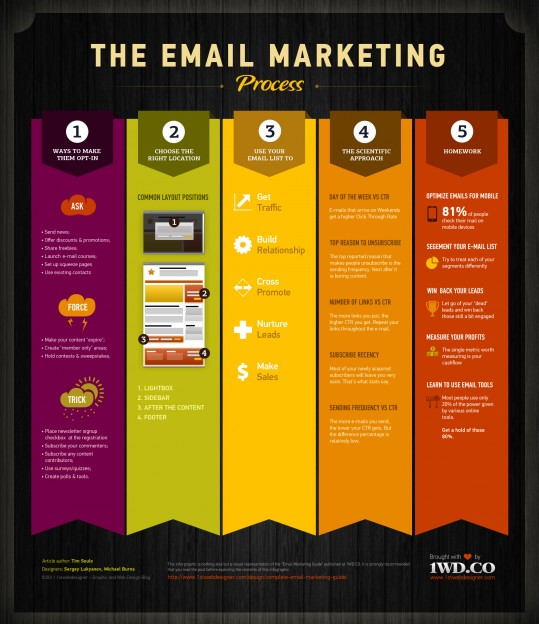 How to Leverage Email Marketing Best Practices for Your Brand