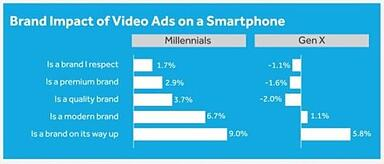 Video Advertising on Smartphones