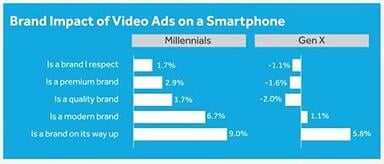 Video Advertising on Smartphones