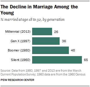 Marriage Statistics for the Millennial Consumer
