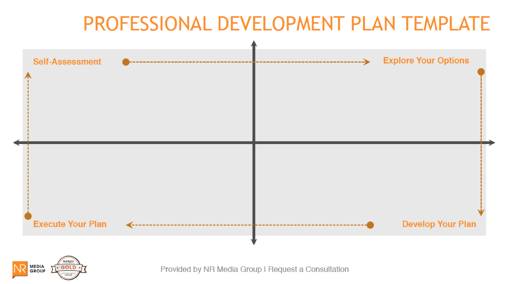 Land Your Dream Job With This Professional Development Plan Template