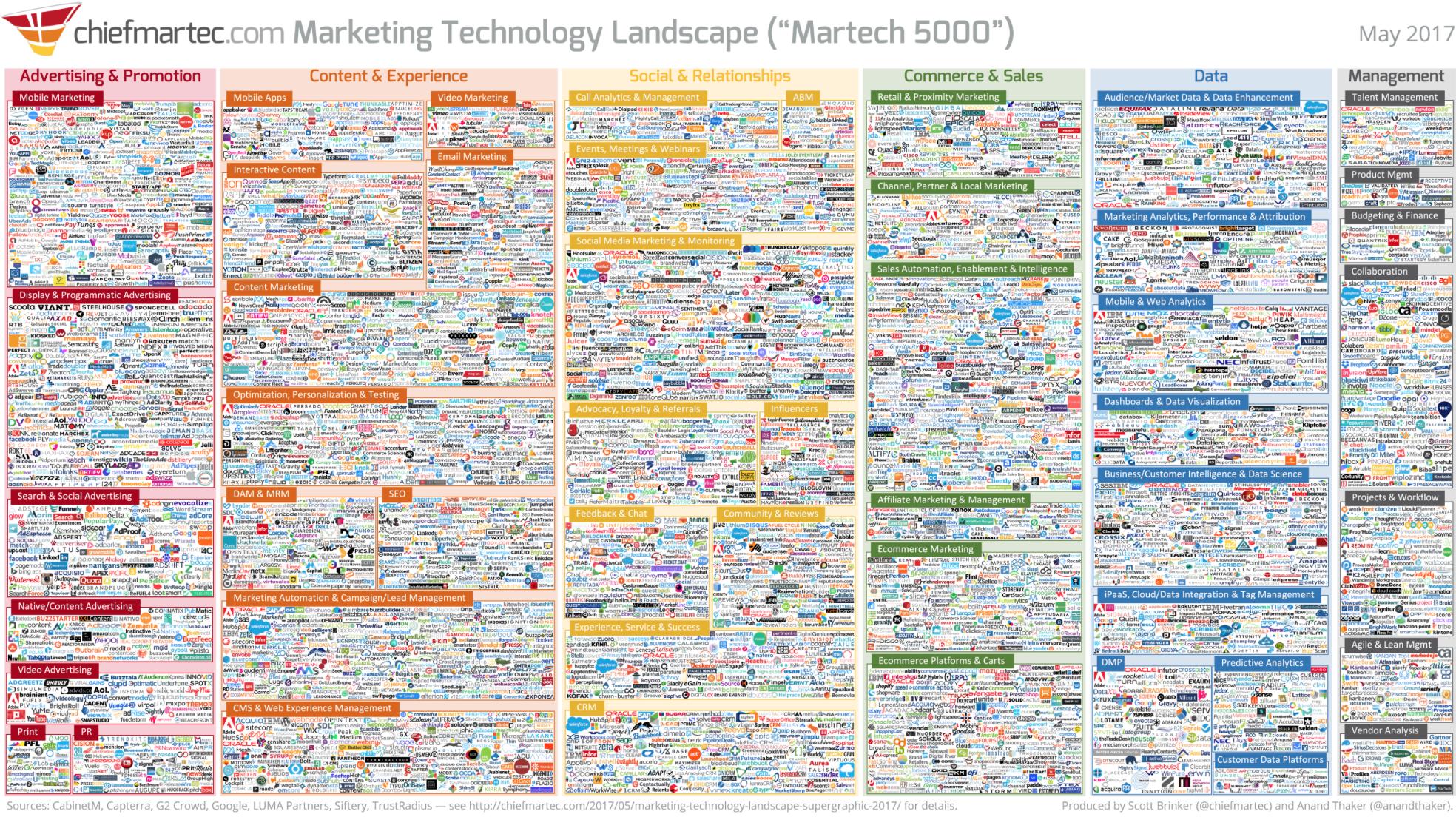 what is agile marketing   scott brinker marketing technology landscape