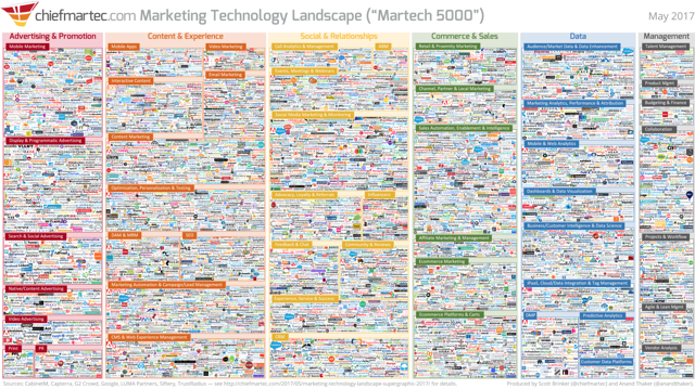 what is agile marketing | scott brinker marketing technology landscape